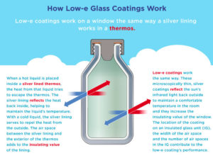 Illustration of How Low-e Glass Works